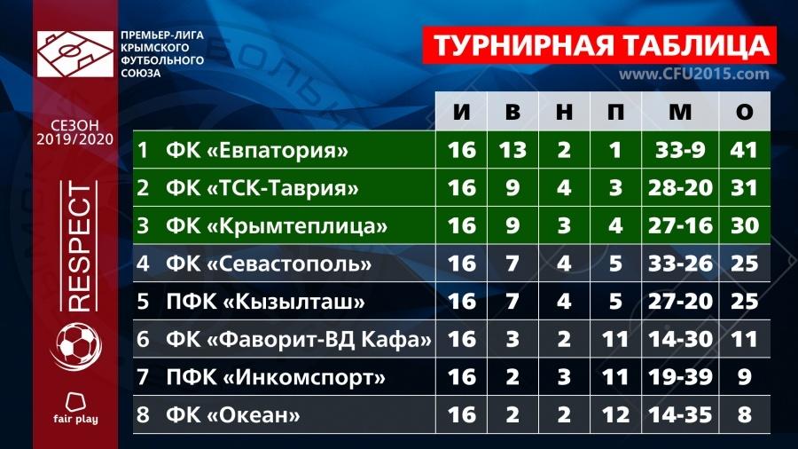 Премьер-лига КФС 2019/20. Итоги 16-го тура