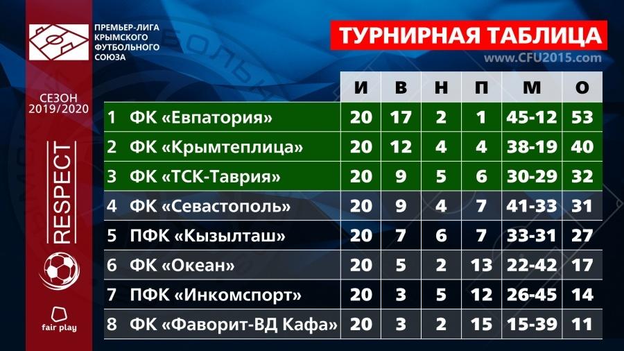 Премьер-лига КФС 2019/20: «Севастополь» на своем поле неожиданно уступил «Инкомспорту»