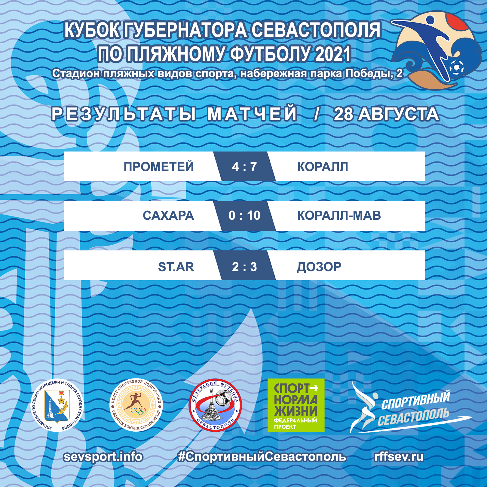Кубок Губернатора Севастополя по пляжному футболу — 2021. Прошлогодние финалисты выбывают из борьбы